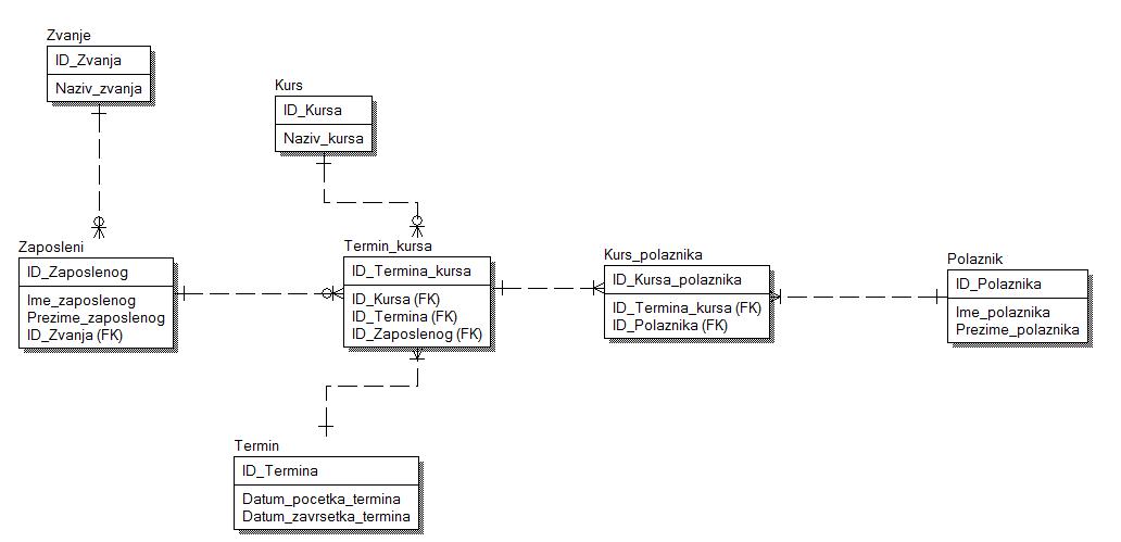 Kurs SQL-a